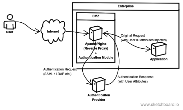 Authentication at ReverseProxy (1)
